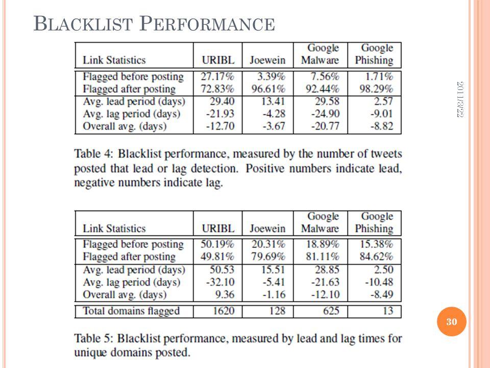 B LACKLIST P ERFORMANCE 2011/3/22 30