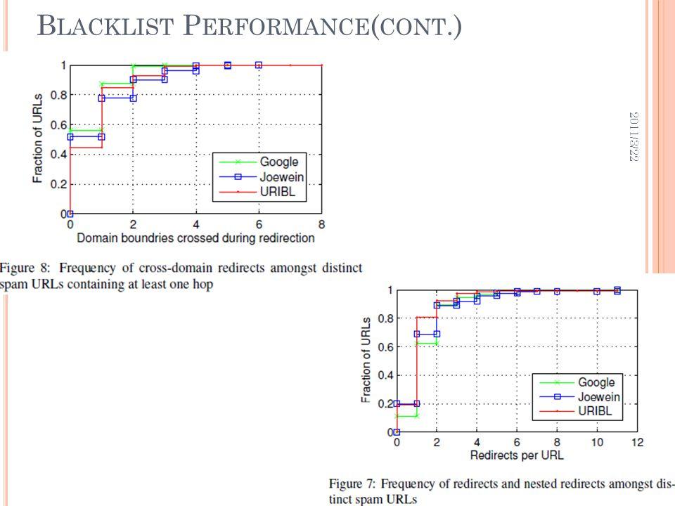B LACKLIST P ERFORMANCE ( CONT.) 2011/3/22 31
