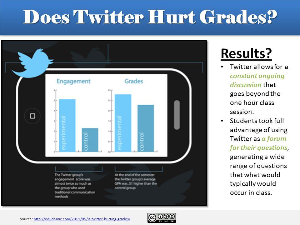 Does Twitter Hurt Grades.