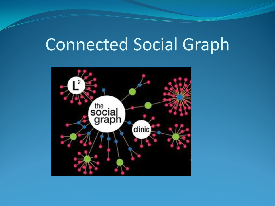 Connected Social Graph