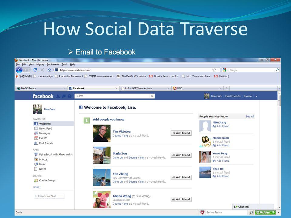How Social Data Traverse  Facebook to Groupon
