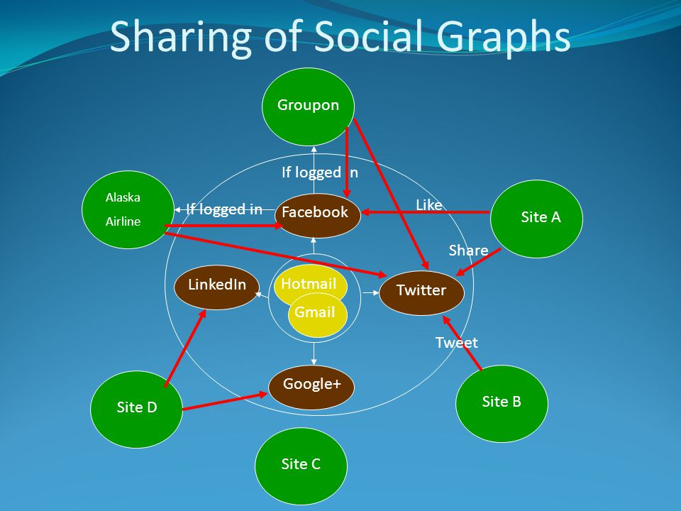 Social Platforms Facebook Twitter Google+ LinkedIn YouTube ….