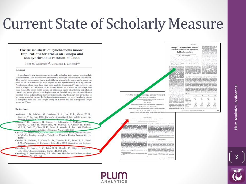 Current State of Scholarly Measure Plum Analytics Confidential 3