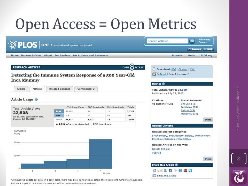 Open Access = Open Metrics Plum Analytics Confidential 8