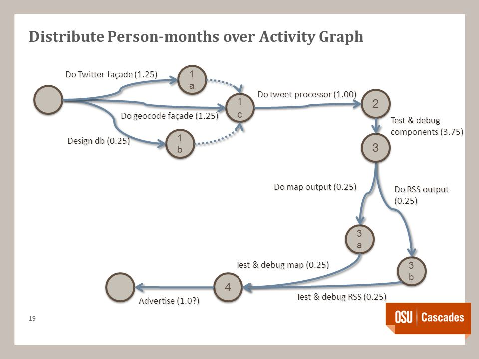 Distribute Person-months over Activity Graph 19 1a1a 1a1a 1c1c 1c1c 2 2 1b1b 1b1b 3a3a 3a3a 3b3b 3b3b 4 4 3 3 Do Twitter façade (1.25) Do geocode façade (1.25) Design db (0.25) Do tweet processor (1.00) Do map output (0.25) Do RSS output (0.25) Test & debug map (0.25) Test & debug RSS (0.25) Advertise (1.0 ) Test & debug components (3.75)