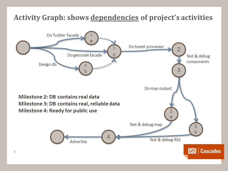 Activity Graph: shows dependencies of project's activities 5 1a1a 1a1a 1c1c 1c1c 2 2 1b1b 1b1b 3a3a 3a3a 3b3b 3b3b 4 4 Do Twitter facade Do geocode facade Do tweet processor Do map output Test & debug map Test & debug RSS Advertise 3 3 Milestone 2: DB contains real data Milestone 3: DB contains real, reliable data Milestone 4: Ready for public use Test & debug components Design db
