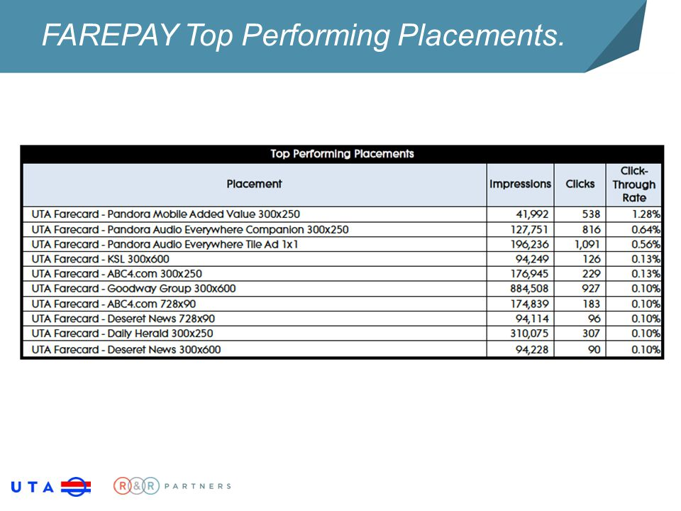 FAREPAY Top Performing Placements.