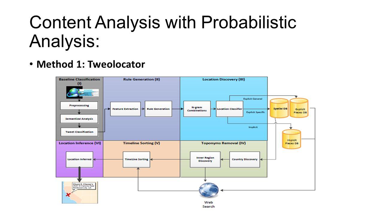 Content Analysis with Probabilistic Analysis: Method 1: Tweolocator