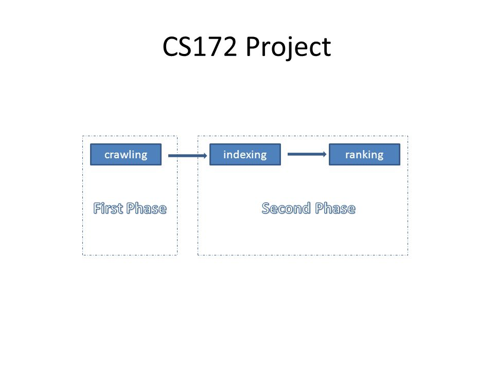 CS172 Project crawlingrankingindexing