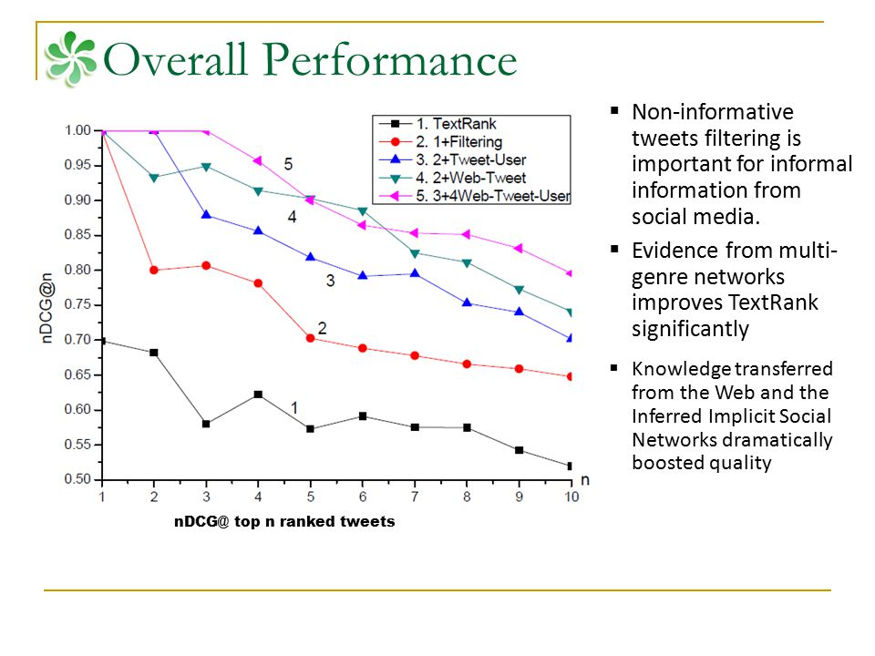 Overall Performance nDCG@ top n ranked tweets  Non-informative tweets filtering is important for informal information from social media.  Evidence f