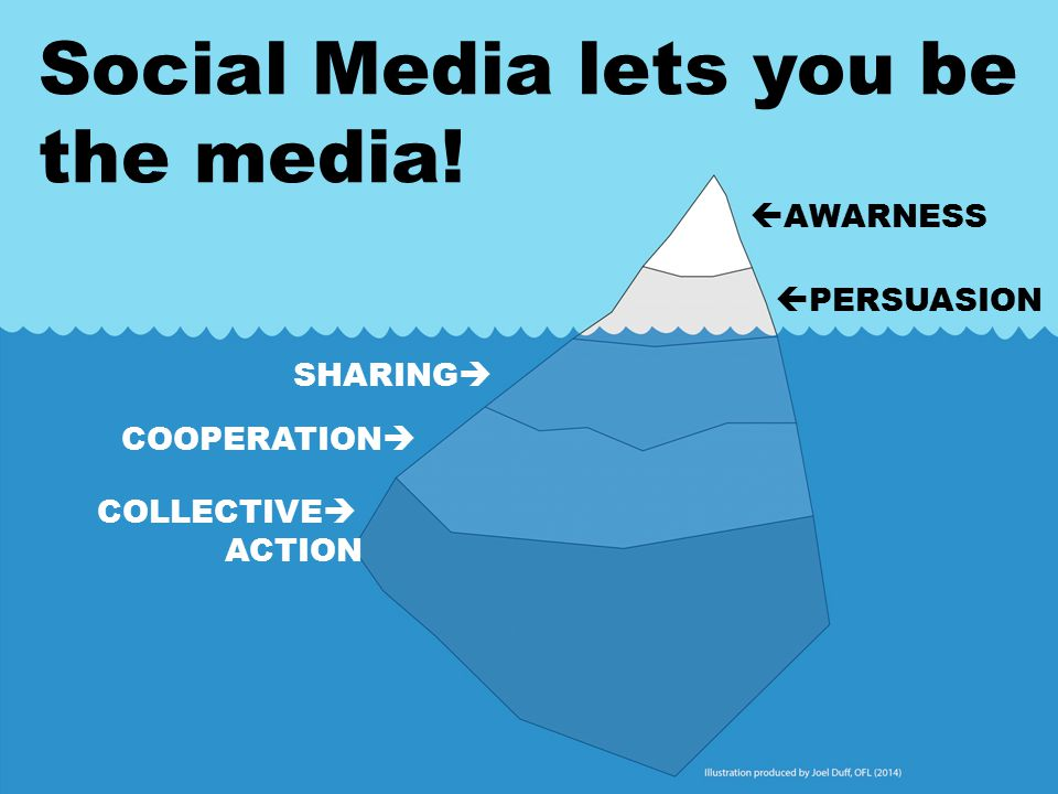  AWARNESS  PERSUASION COOPERATION  COLLECTIVE  ACTION SHARING  Social Media lets you be the media!