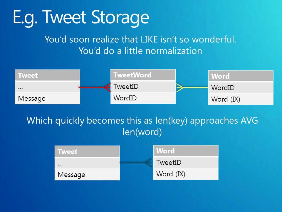 Tweet … Message TweetWord TweetID WordID Word WordID Word (IX) Tweet … Message Word TweetID Word (IX)