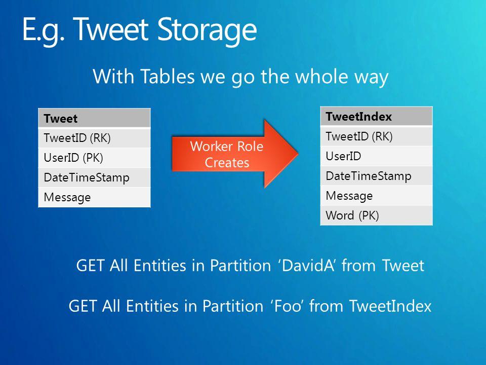 Tweet TweetID (RK) UserID (PK) DateTimeStamp Message TweetIndex TweetID (RK) UserID DateTimeStamp Message Word (PK)
