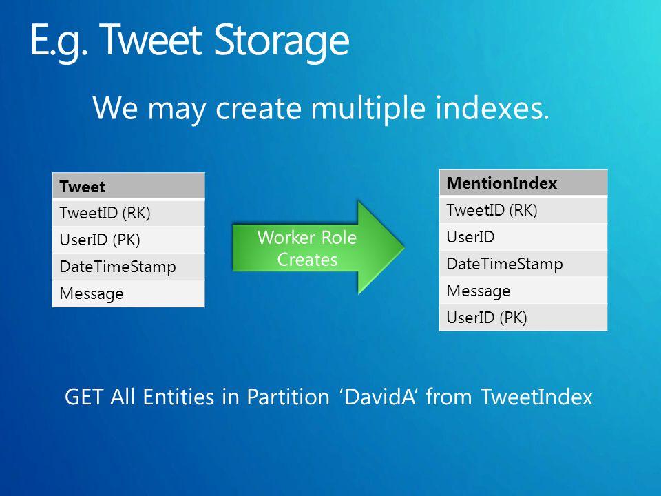 Tweet TweetID (RK) UserID (PK) DateTimeStamp Message MentionIndex TweetID (RK) UserID DateTimeStamp Message UserID (PK)