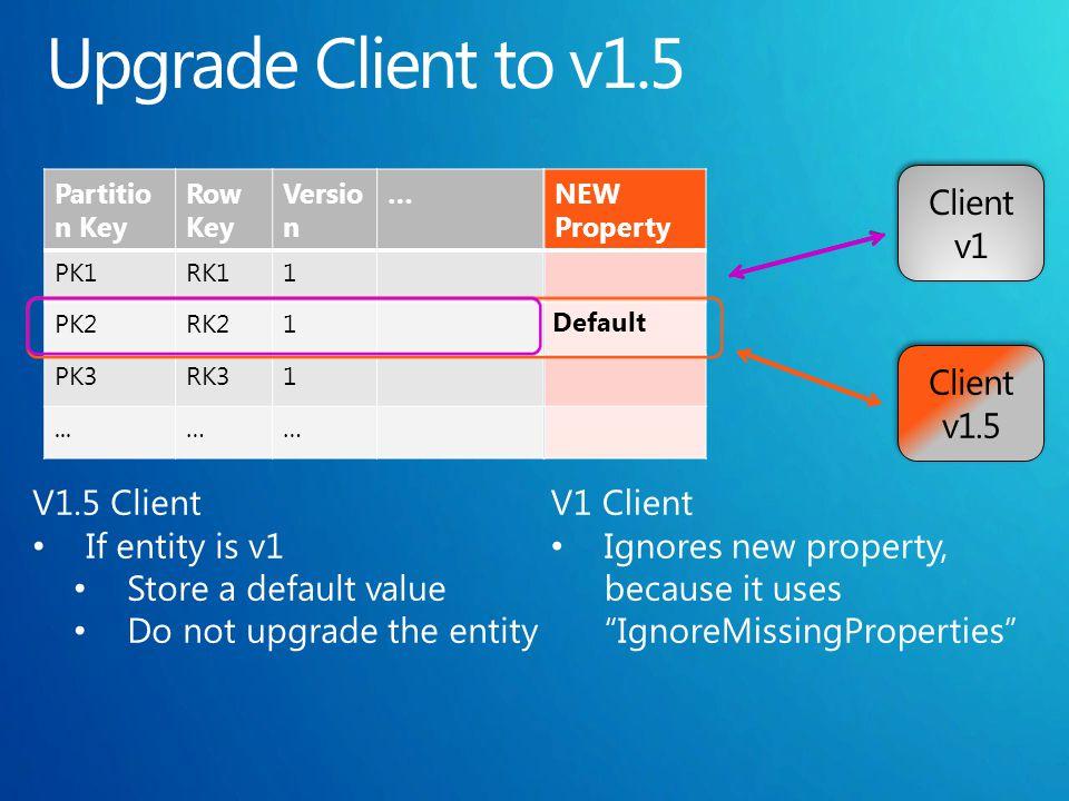 Partitio n Key Row Key Versio n … PK1RK11 PK2RK21 PK3RK31...…… NEW Property Default