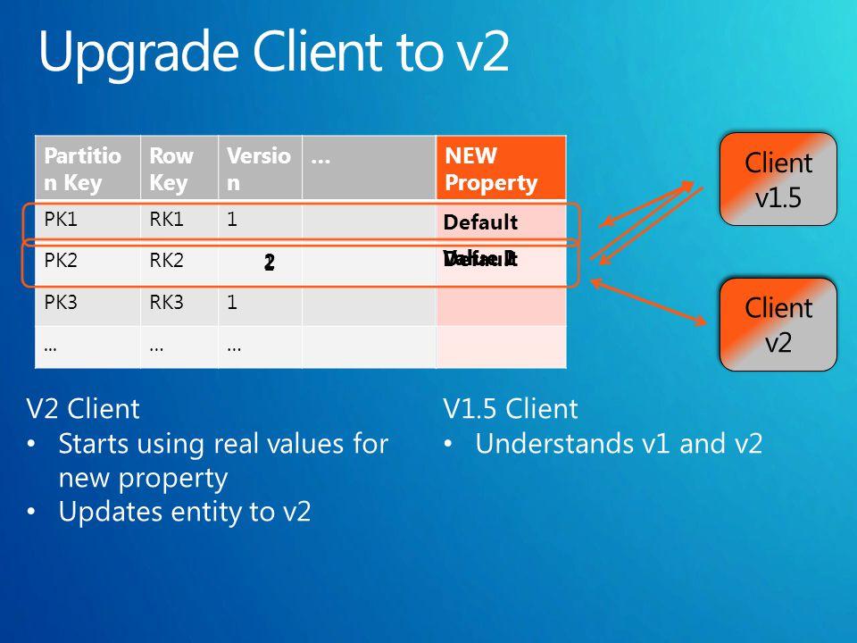 Partitio n Key Row Key Versio n … PK1RK11 PK2RK2 PK3RK31...…… NEW Property Default Value 1 1 2 Default Value 2