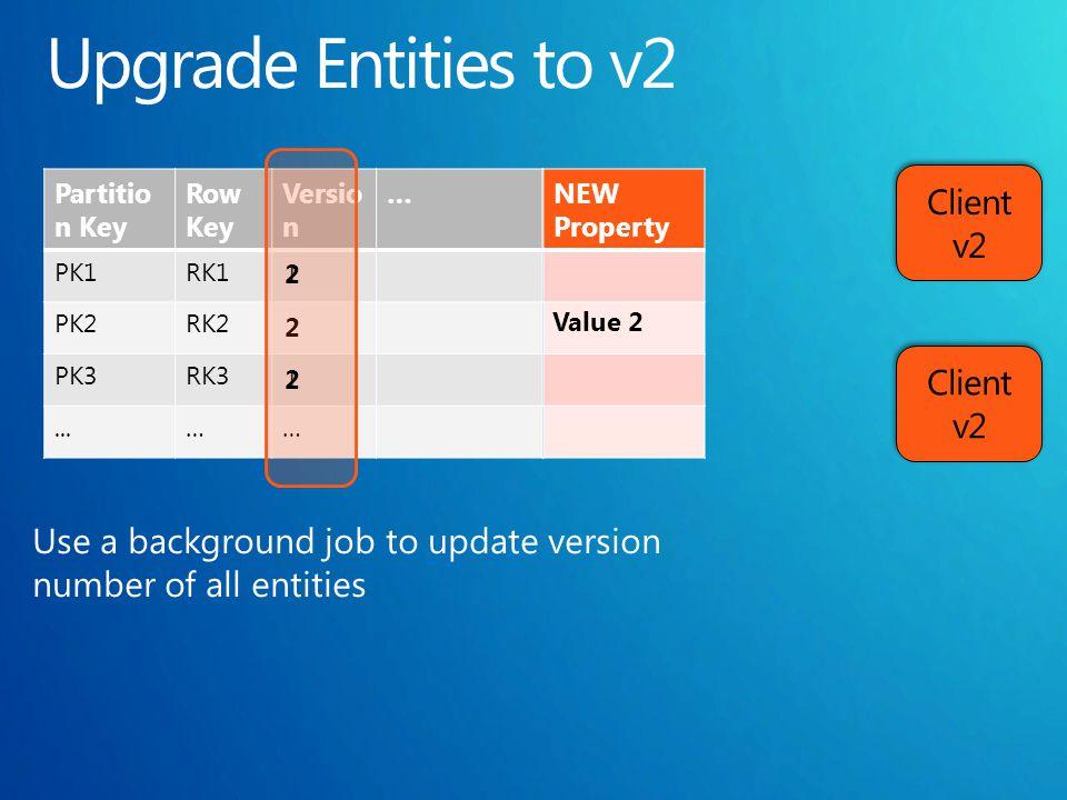 Partitio n Key Row Key Versio n … PK1RK1 PK2RK2 PK3RK3...…… NEW Property Value 2 2 1 1 2 2