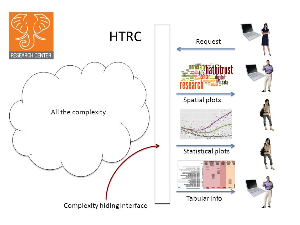 HTRC Complexity hiding interface All the complexity Tabular info Statistical plots Spatial plots Request