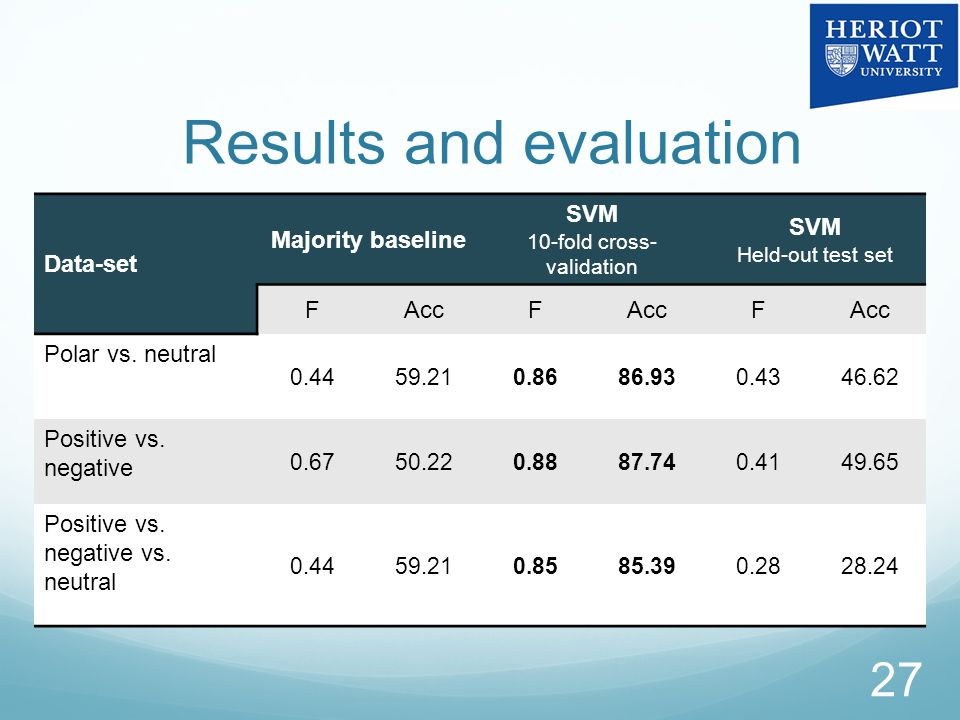 Results and evaluation Data-set Majority baseline SVM 10-fold cross- validation SVM Held-out test set FAccF F Polar vs.