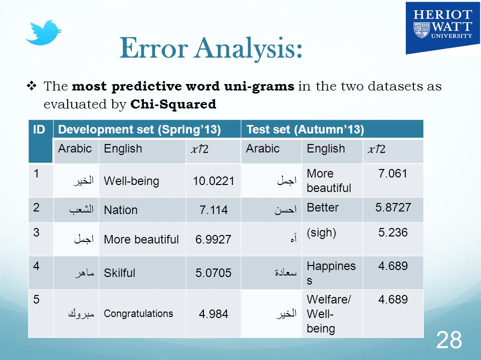Error Analysis: 28  The most predictive word uni-grams in the two datasets as evaluated by Chi-Squared IDDevelopment set (Spring'13)Test set (Autumn'13) ArabicEnglishArabicEnglish 1 الخيرWell-being10.0221اجمل More beautiful 7.061 2 الشعبNation7.114احسن Better5.8727 3 اجملMore beautiful6.9927آه (sigh)5.236 4 ماهرSkilful5.0705سعادة Happines s 4.689 5 مبروك Congratulations 4.984الخير Welfare/ Well- being 4.689