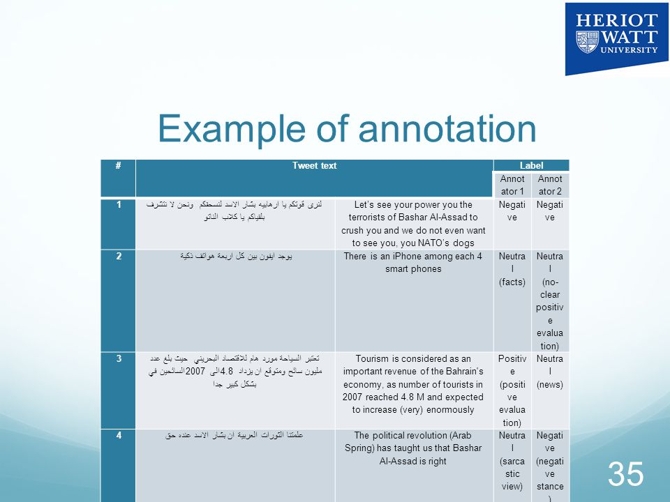 Example of annotation disagreement 35 #Tweet textLabel Annot ator 1 Annot ator 2 1 لنرى قوتكم يا ارهابيه بشار الاسد لنسحقكم ونحن لا نتشرف بلقياكم يا كلاب الناتو Let's see your power you the terrorists of Bashar Al-Assad to crush you and we do not even want to see you, you NATO's dogs Negati ve 2يوجد ايفون بين كل اربعة هواتف ذكية There is an iPhone among each 4 smart phones Neutra l (facts) Neutra l (no- clear positiv e evalua tion) 3 تعتبر السياحة مورد هام للاقتصاد البحريني حيث بلغ عدد السائحين في 2007 الى 4.8 مليون سائح ومتوقع ان يزداد بشكل كبير جدا Tourism is considered as an important revenue of the Bahrain s economy, as number of tourists in 2007 reached 4.8 M and expected to increase (very) enormously Positiv e (positi ve evalua tion) Neutra l (news) 4علمتنا الثورات العربية ان بشار الاسد عنده حقThe political revolution (Arab Spring) has taught us that Bashar Al-Assad is right Neutra l (sarca stic view) Negati ve (negati ve stance )