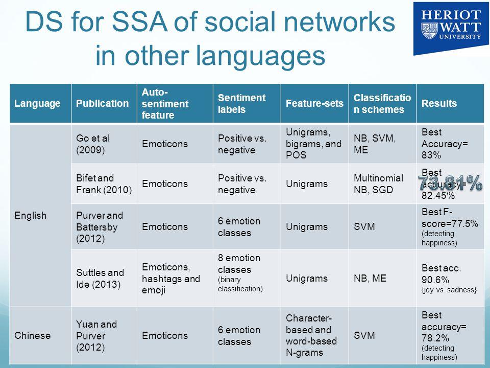 DS for SSA of social networks in other languages 40 LanguagePublication Auto- sentiment feature Sentiment labels Feature-sets Classificatio n schemes Results English Go et al (2009) Emoticons Positive vs.