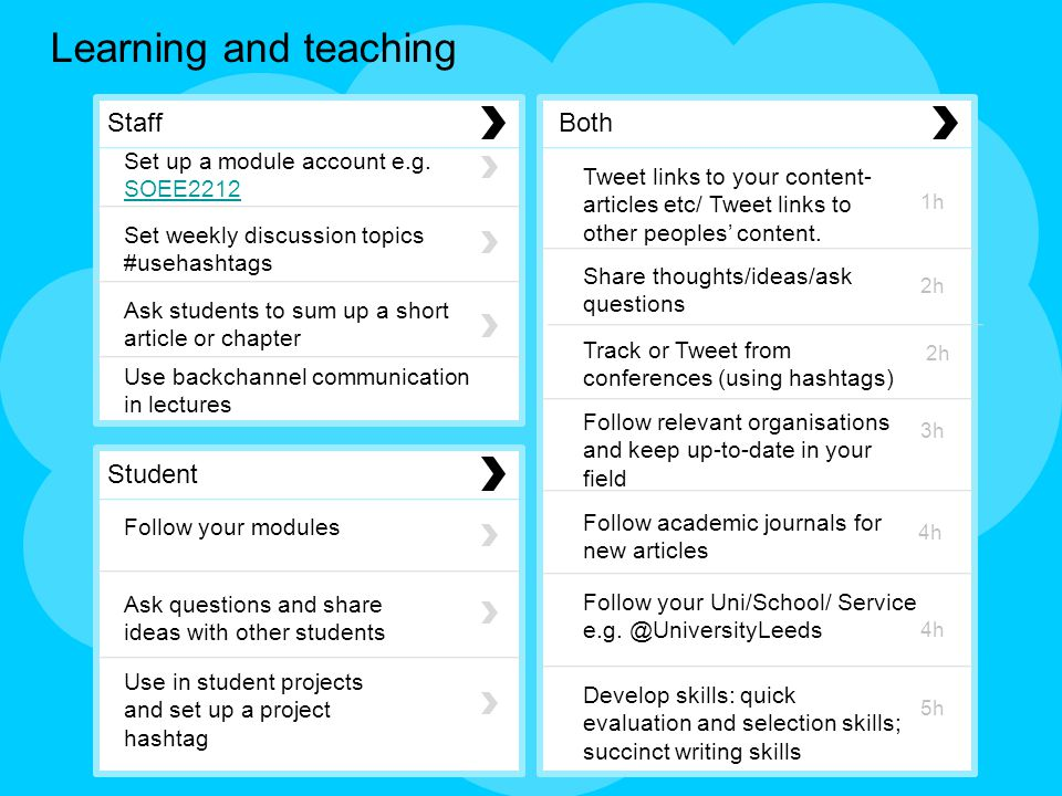 Learning and teaching Staff Student Both Set up a module account e.g.