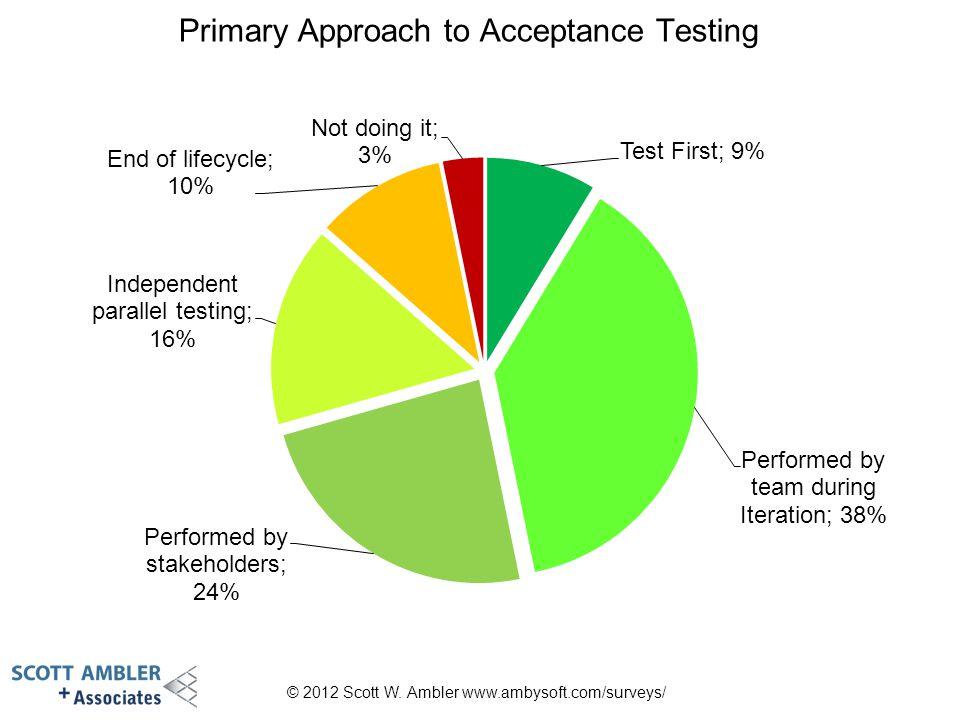 Primary Approach to Acceptance Testing © 2012 Scott W. Ambler www.ambysoft.com/surveys/