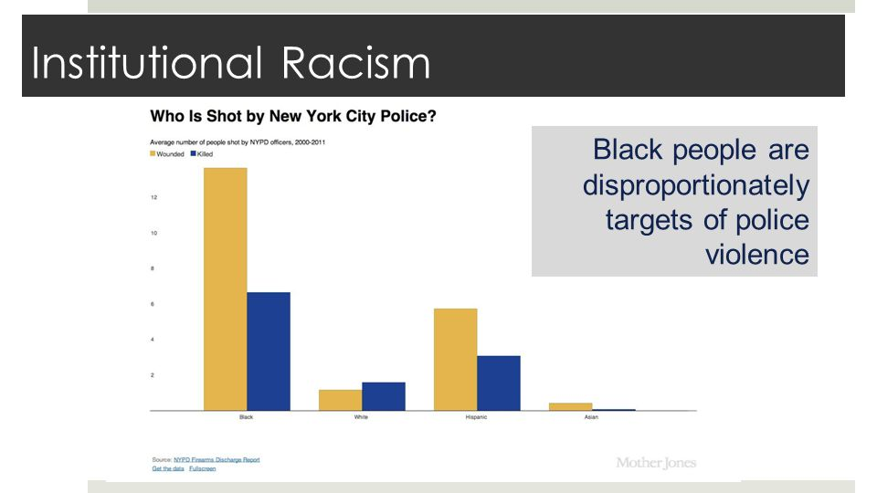 Institutional Racism Black people are disproportionately targets of police violence