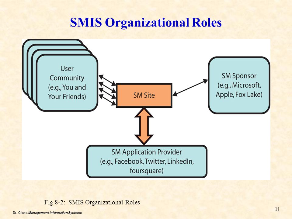 Dr. Chen, Management Information Systems SMIS Organizational Roles 11 Fig 8-2: SMIS Organizational Roles