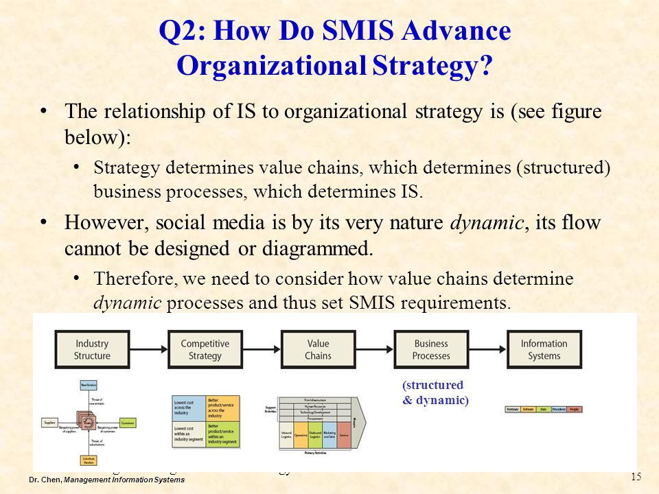 Dr. Chen, Management Information Systems Q2: How Do SMIS Advance Organizational Strategy? The relationship of IS to organizational strategy is (see fi
