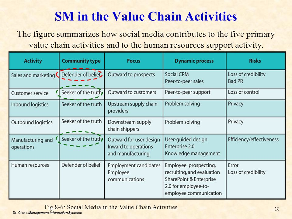 Dr. Chen, Management Information Systems SM in the Value Chain Activities 18 The figure summarizes how social media contributes to the five primary va