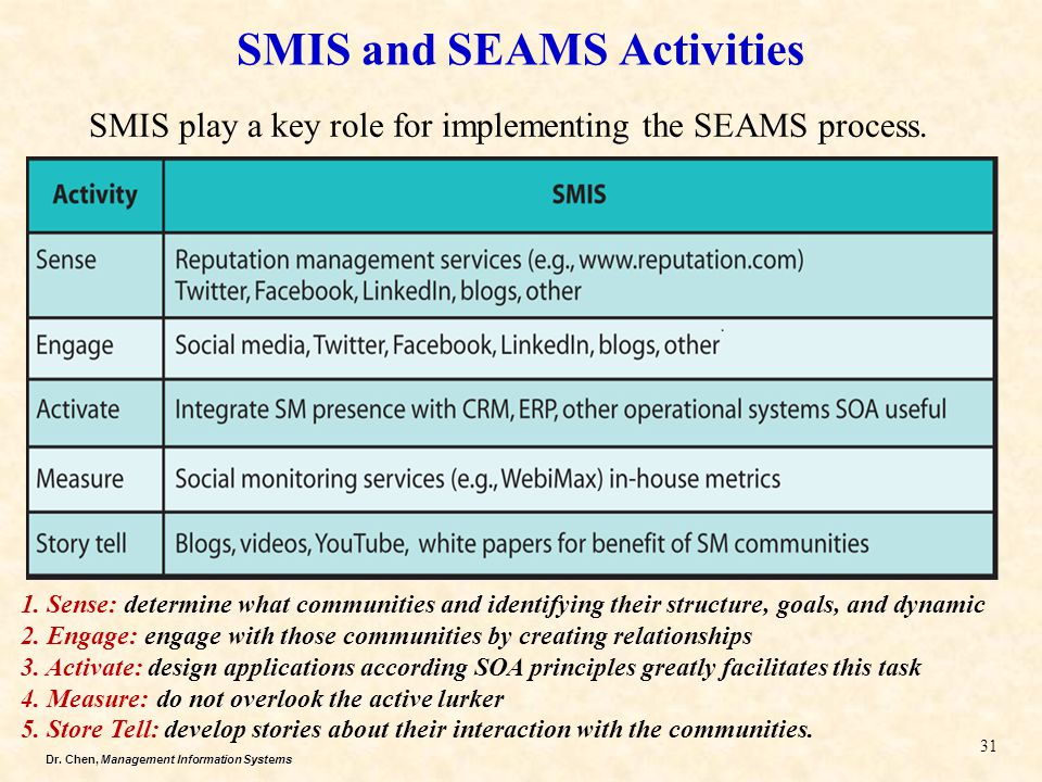 Dr. Chen, Management Information Systems SMIS and SEAMS Activities 31 SMIS play a key role for implementing the SEAMS process. 1. Sense: determine wha