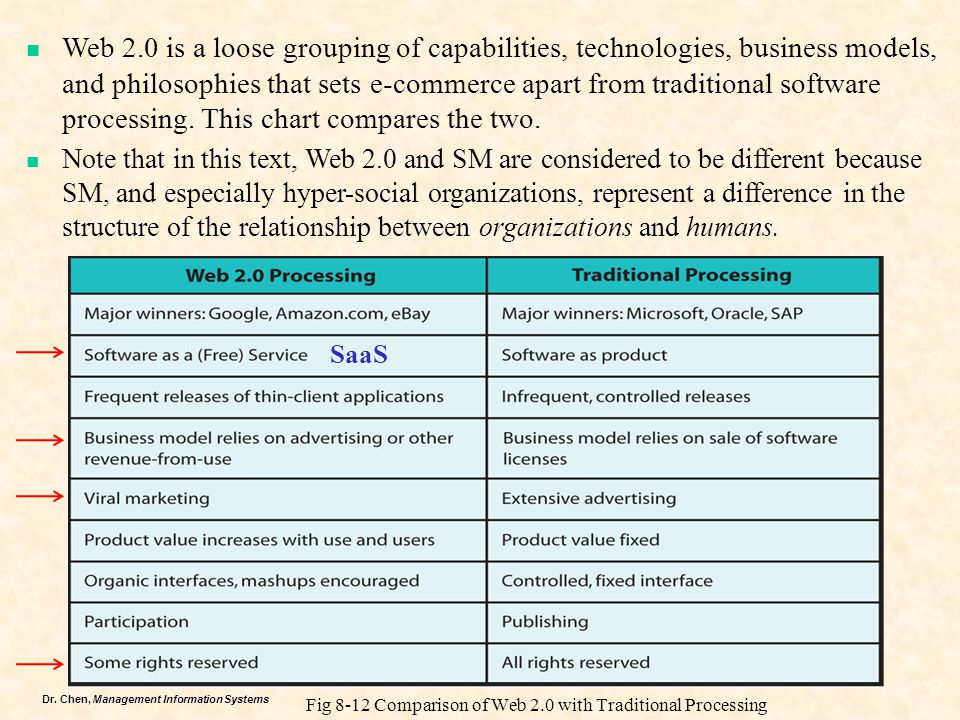Dr. Chen, Management Information Systems Fig 8-12 Comparison of Web 2.0 with Traditional Processing Web 2.0 is a loose grouping of capabilities, techn