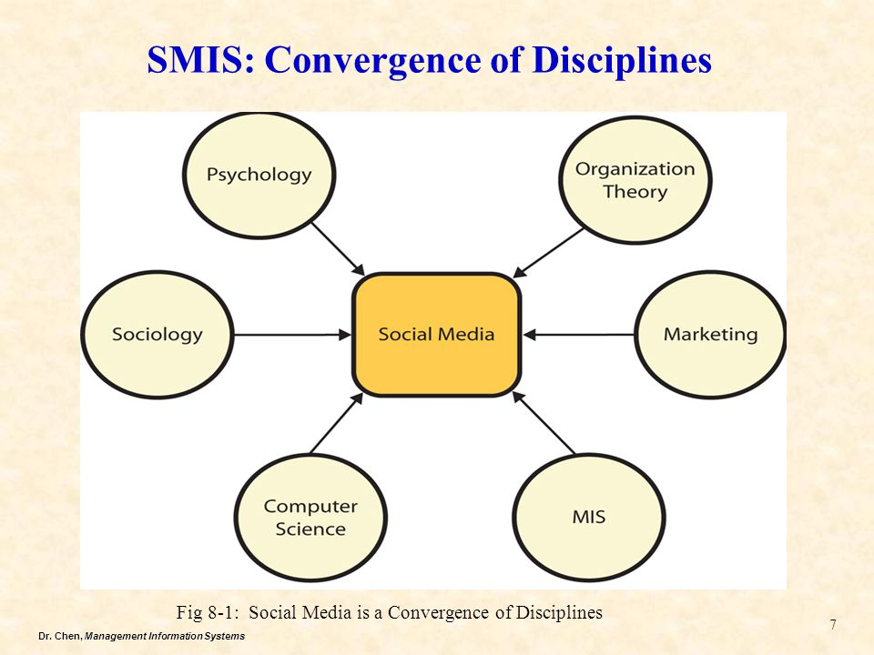 Dr. Chen, Management Information Systems SMIS: Convergence of Disciplines 7 Fig 8-1: Social Media is a Convergence of Disciplines