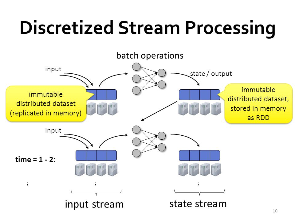 Discretized Stream Processing time = 0 - 1: time = 1 - 2: batch operations input immutable distributed dataset (replicated in memory) immutable distributed dataset (replicated in memory) immutable distributed dataset, stored in memory as RDD input stream state stream ……… state / output 10