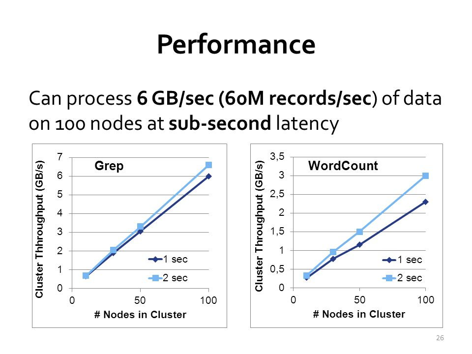 Performance Can process 6 GB/sec (60M records/sec) of data on 100 nodes at sub-second latency 26