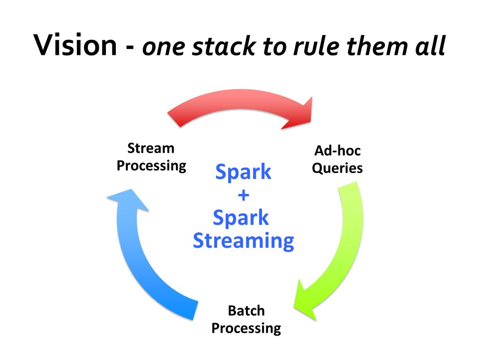Vision - one stack to rule them all Ad-hoc Queries Batch Processing Stream Processing Spark + Spark Streaming