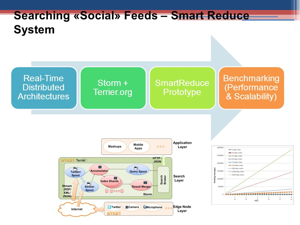 Searching «Social» Feeds – Smart Reduce System Real-Time Distributed Architectures Storm + Terrier.org SmartReduce Prototype Benchmarking (Performance & Scalability)