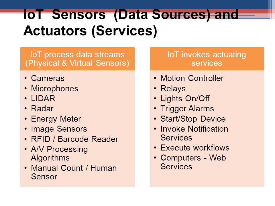 IoT Sensors (Data Sources) and Actuators (Services) IoT process data streams (Physical & Virtual Sensors) Cameras Microphones LIDAR Radar Energy Meter Image Sensors RFID / Barcode Reader A/V Processing Algorithms Manual Count / Human Sensor IoT invokes actuating services Motion Controller Relays Lights On/Off Trigger Alarms Start/Stop Device Invoke Notification Services Execute workflows Computers - Web Services