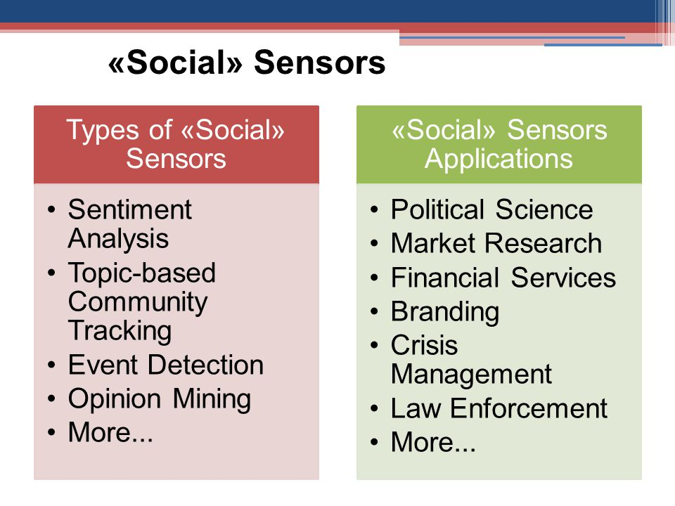 «Social» Sensors Types of «Social» Sensors Sentiment Analysis Topic-based Community Tracking Event Detection Opinion Mining More...