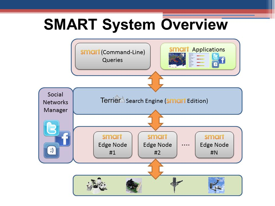 SMART System Overview