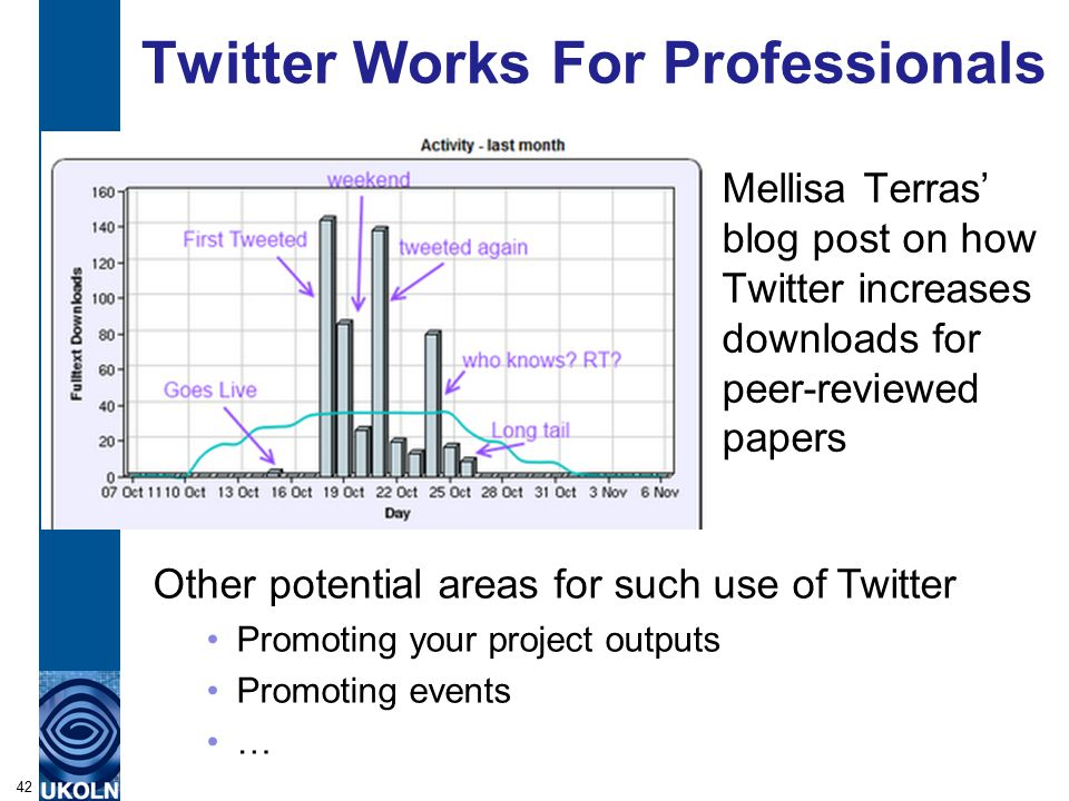 Twitter Works For Professionals Mellisa Terras' blog post on how Twitter increases downloads for peer-reviewed papers 42 Other potential areas for such use of Twitter Promoting your project outputs Promoting events …