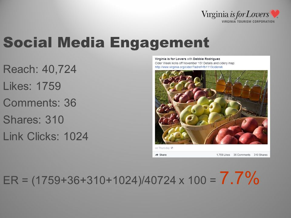 Social Media Engagement Reach: 40,724 Likes: 1759 Comments: 36 Shares: 310 Link Clicks: 1024 ER = (1759+36+310+1024)/40724 x 100 = 7.7%