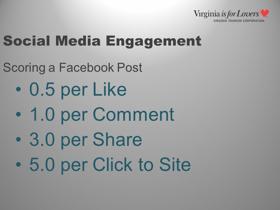 Social Media Engagement Scoring a Facebook Post 0.5 per Like 1.0 per Comment 3.0 per Share 5.0 per Click to Site