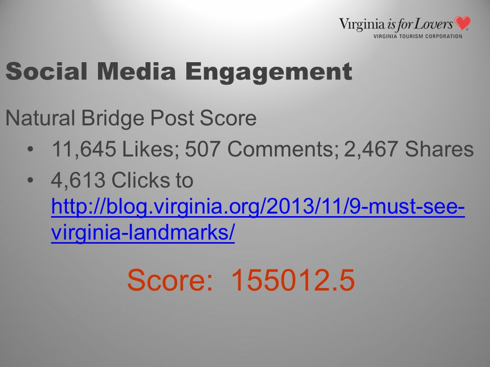 Natural Bridge Post Score 11,645 Likes; 507 Comments; 2,467 Shares 4,613 Clicks to http://blog.virginia.org/2013/11/9-must-see- virginia-landmarks/ http://blog.virginia.org/2013/11/9-must-see- virginia-landmarks/ Score: 155012.5