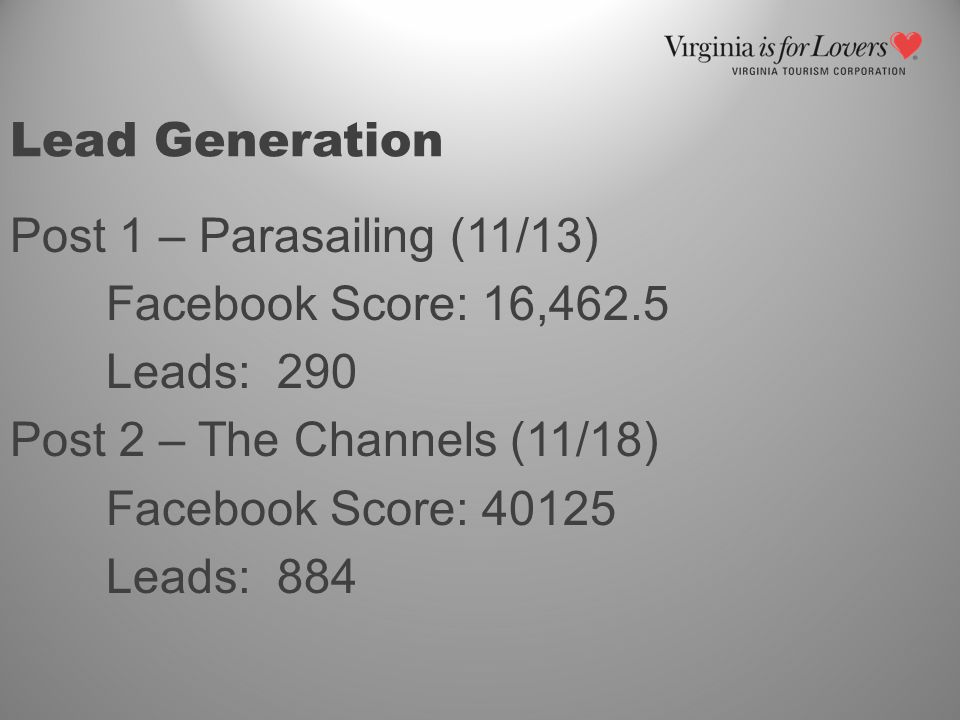 Post 1 – Parasailing (11/13) Facebook Score: 16,462.5 Leads: 290 Post 2 – The Channels (11/18) Facebook Score: 40125 Leads: 884
