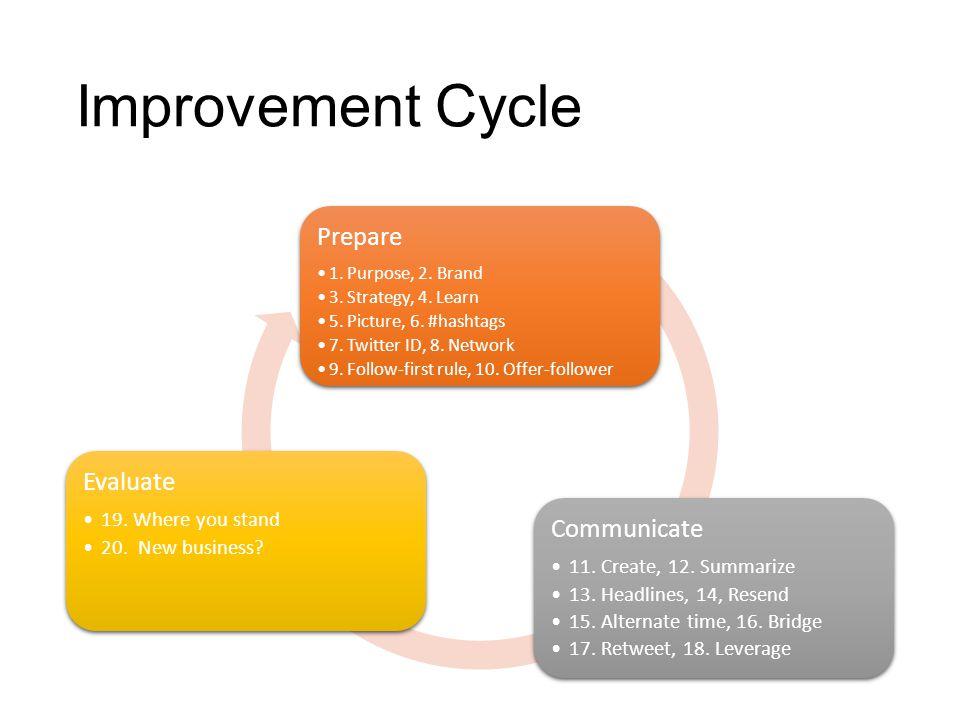 Improvement Cycle Prepare 1. Purpose, 2. Brand 3.
