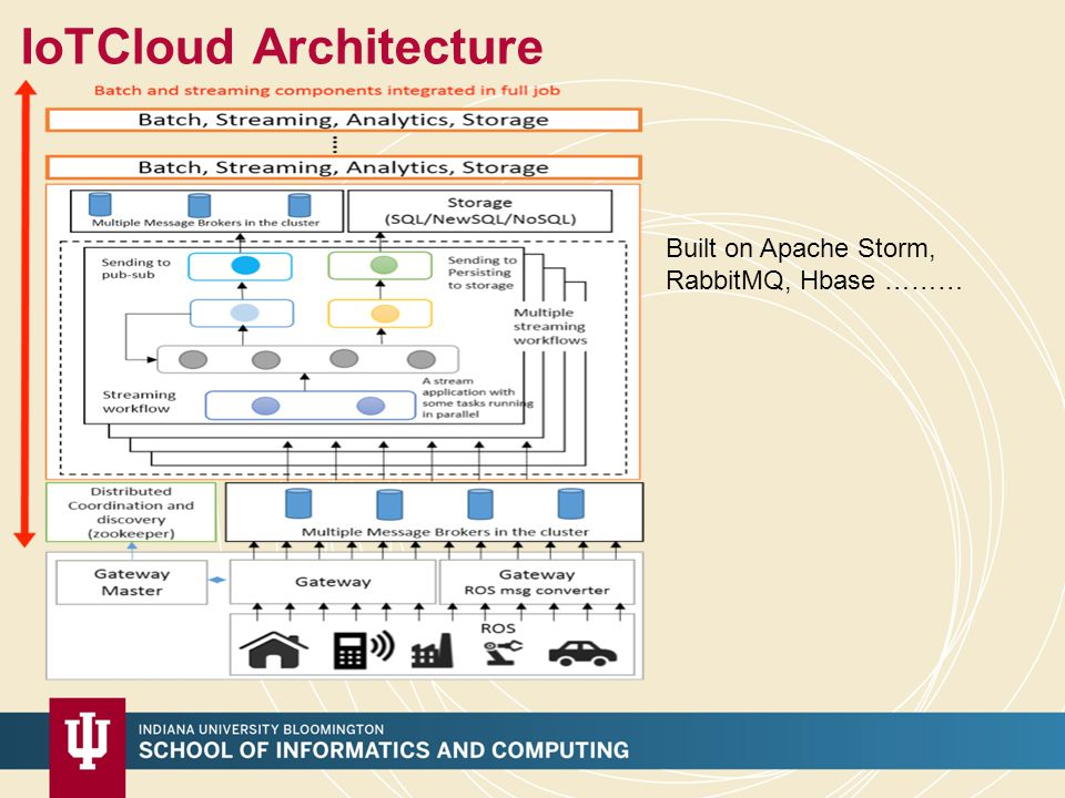 IoTCloud Architecture Built on Apache Storm, RabbitMQ, Hbase ………