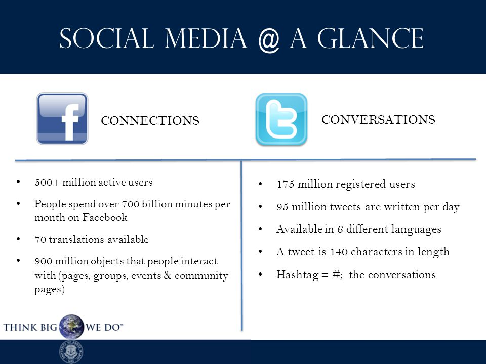 Social Media @ a Glance 500+ million active users People spend over 700 billion minutes per month on Facebook 70 translations available 900 million objects that people interact with (pages, groups, events & community pages) CONNECTIONS 175 million registered users 95 million tweets are written per day Available in 6 different languages A tweet is 140 characters in length Hashtag = #; the conversations CONVERSATIONS